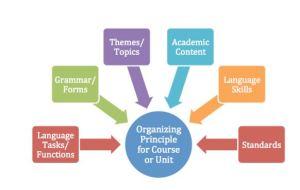 Organizing Principle for Course or Unit Dr. Anne Dahlman